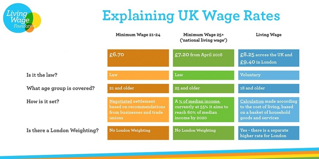 LivingWage Table V6